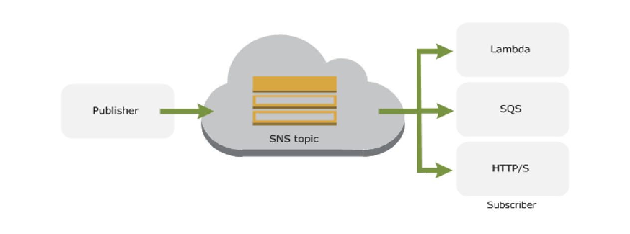 Amazon SNS Introduces Message Filtering Boyle Software Inc